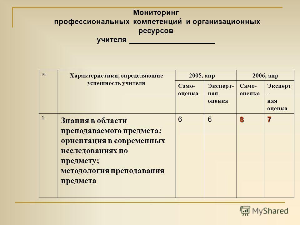 Мониторинг профессиональных компетенций и организационных ресурсов учителя _____________________ Характеристики, определяющие успешность учителя 2005, апр2006, апр Само- оценка Эксперт- ная оценка Само- оценка Эксперт - ная оценка 1. Знания в области