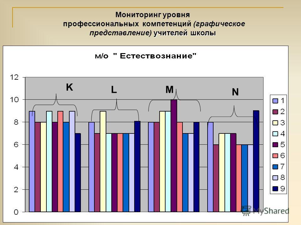 K LM N Мониторинг уровня учителей школы профессиональных компетенций (графическое представление) учителей школы