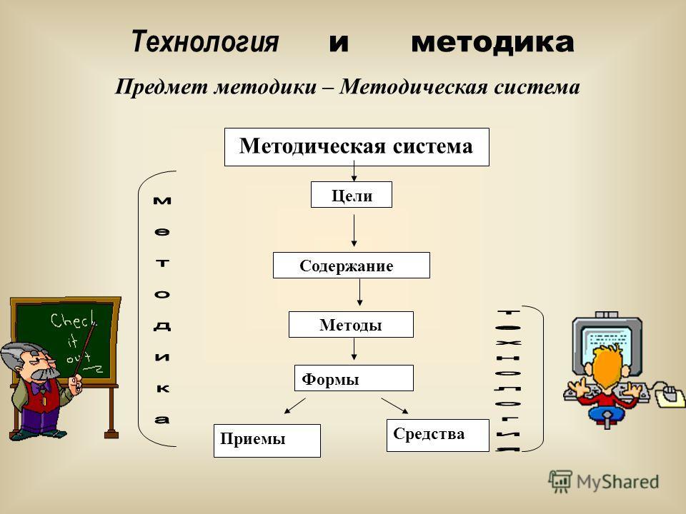 Технология и методика Предмет методики – Методическая система Методическая система Цели Содержание Методы Формы Средства Приемы