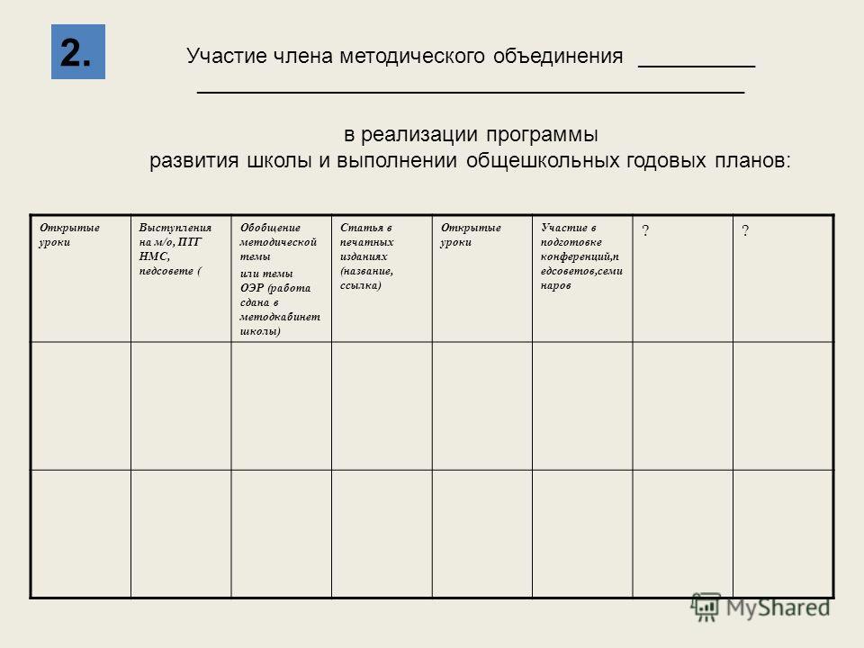 Участие члена методического объединения __________ ______________________________________________ в реализации программы развития школы и выполнении общешкольных годовых планов: 2. Открытые уроки Выступления на м/о, ПТГ НМС, педсовете ( Обобщение мет