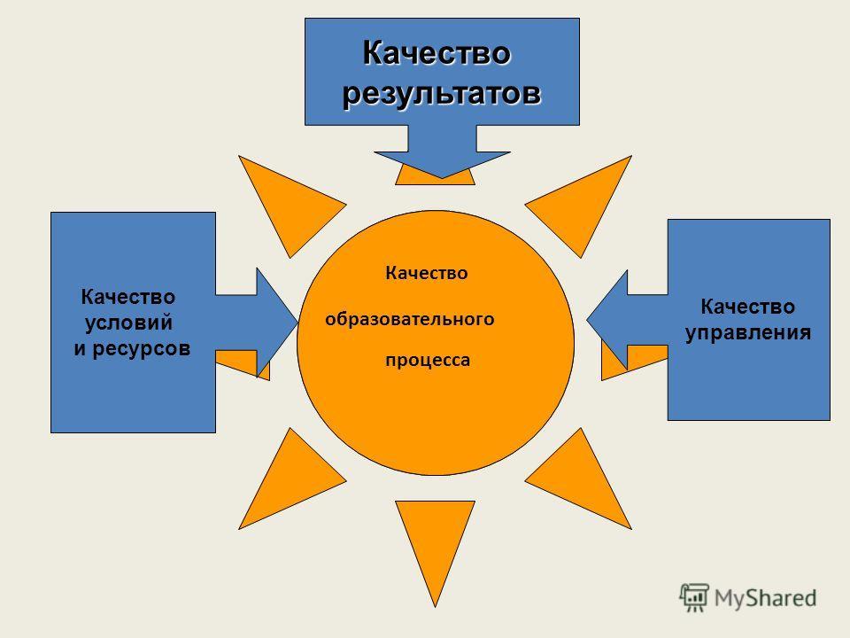 Качество образовательного процесса Качестворезультатов Качество условий и ресурсов Качество управления