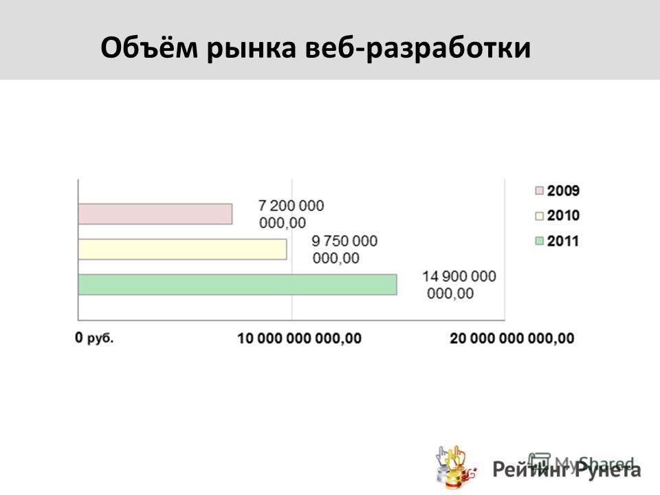 Объём рынка веб-разработки