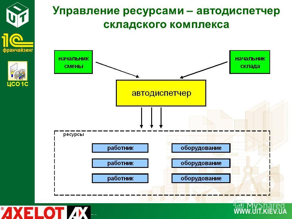 ЦСО 1С Управление ресурсами – автодиспетчер складского комплекса