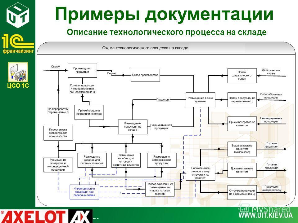 ЦСО 1С Примеры документации Описание технологического процесса на складе