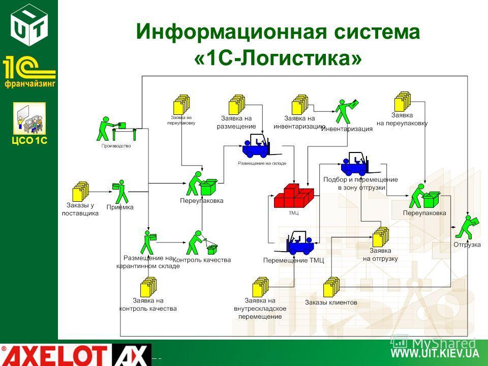 ЦСО 1С Информационная система «1С-Логистика»