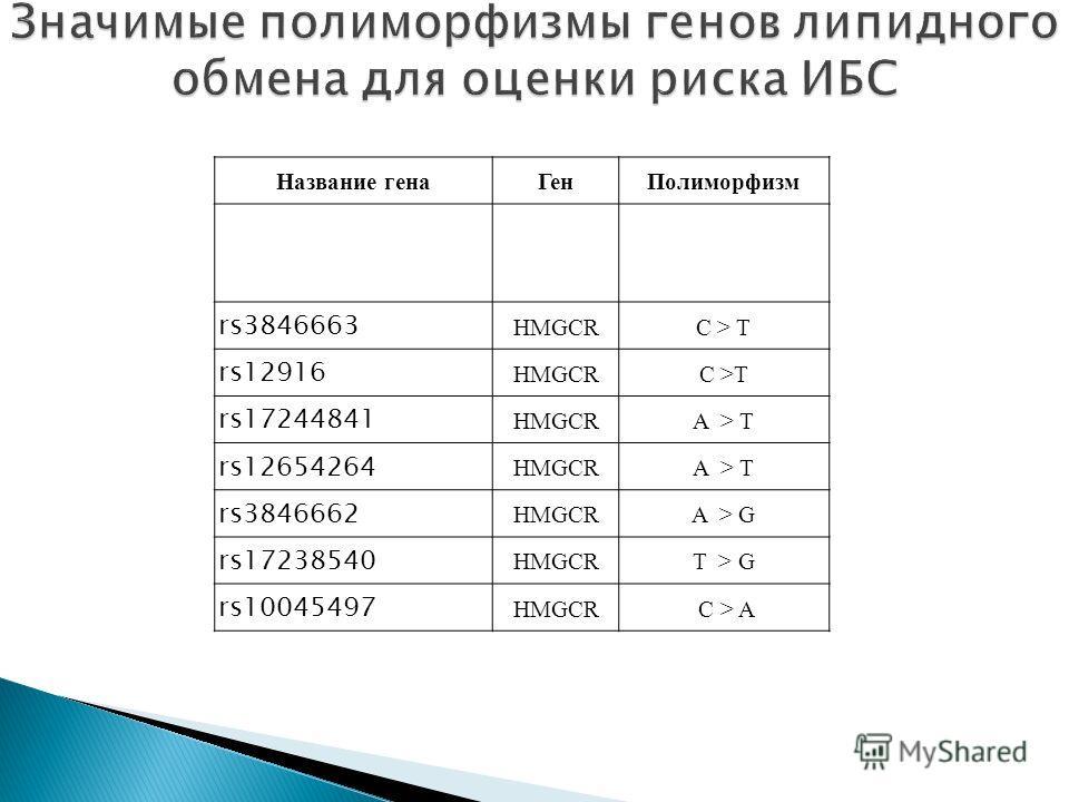 Название генаГенПолиморфизм rs3846663 HMGCRC > T rs12916 HMGCRC >T rs17244841 HMGCRA > T rs12654264 HMGCRA > T rs3846662 HMGCRA > G rs17238540 HMGCRT > G rs10045497 HMGCR C > A
