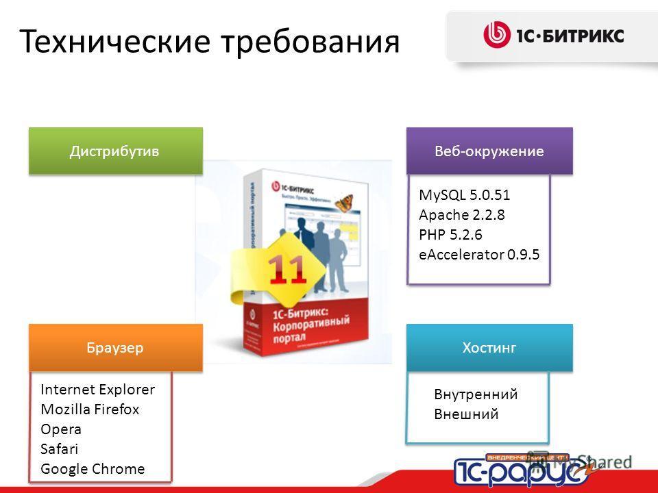 Технические требования Дистрибутив Веб-окружение Хостинг Браузер MySQL 5.0.51 Apache 2.2.8 PHP 5.2.6 eAccelerator 0.9.5 Внутренний Внешний Internet Explorer Mozilla Firefox Opera Safari Google Chrome