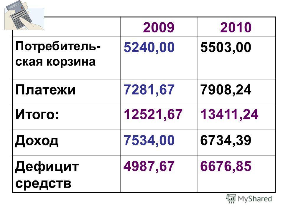 20092010 Потребитель- ская корзина 5240,005503,00 Платежи7281,677908,24 Итого:12521,6713411,24 Доход7534,006734,39 Дефицит средств 4987,676676,85