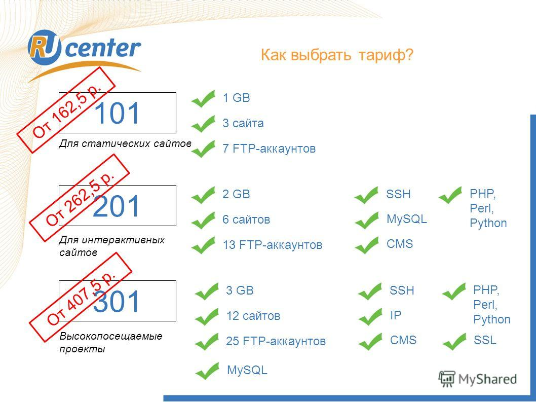 Как выбрать Тариф? 101 Как выбрать тариф? 1 GB3 сайта7 FTP-аккаунтов Для статических сайтов 201 Для интерактивных сайтов 2 GB6 сайтов 13 FTP-аккаунтов SSH MySQLCMSPHP, Perl, Python 301 Высокопосещаемые проекты 3 GB12 сайтов 25 FTP-аккаунтов SSH IPCMS
