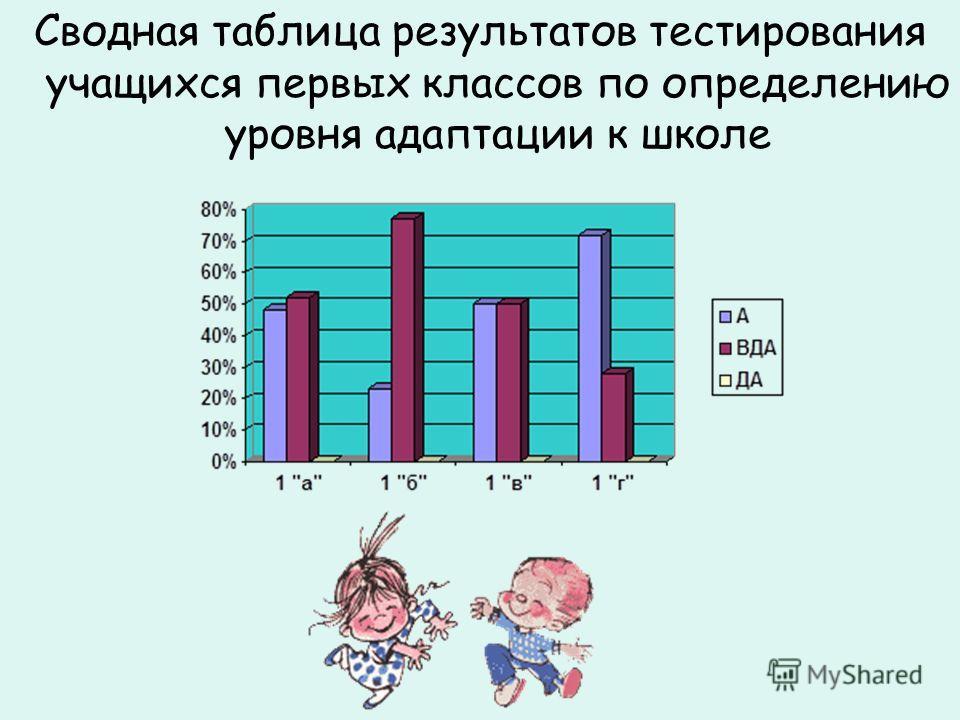 Сводная таблица результатов тестирования учащихся первых классов по определению уровня адаптации к школе