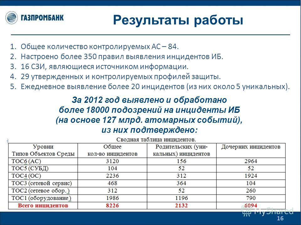 Результаты работы 16 За 2012 год выявлено и обработано более 18000 подозрений на инциденты ИБ (на основе 127 млрд. атомарных событий), из них подтверждено: 1. Общее количество контролируемых АС – 84. 2. Настроено более 350 правил выявления инцидентов