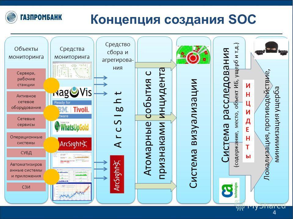 Концепция создания SOC 4 Объекты мониторинга Сервера, рабочие станции Активное сетевое оборудование Сетевые сервисы Операционные системы СУБД Автоматизиров анные системы и приложения СЗИ Средства мониторинга HP Network Node Manager Nagios ArcSight Ti