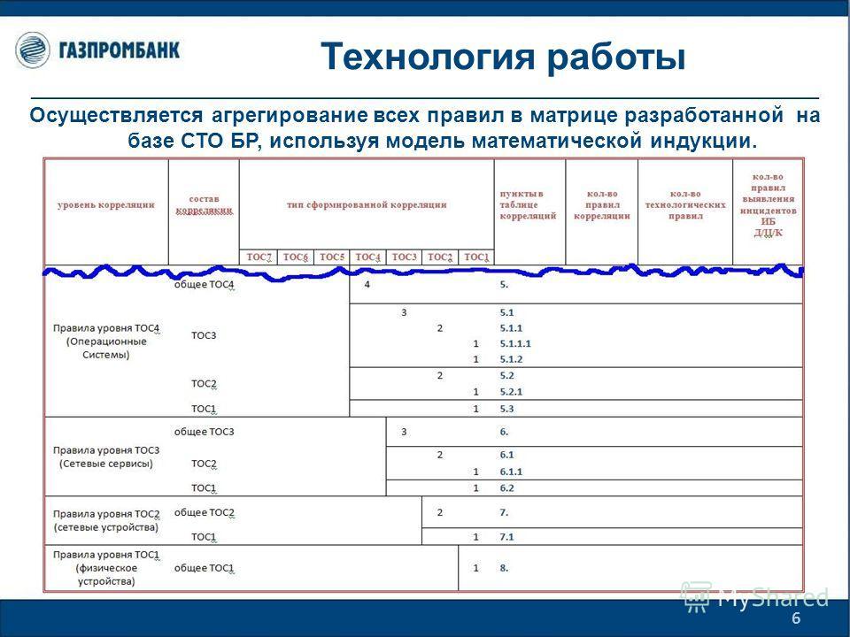 Технология работы 6 Осуществляется выявление корреляционных связей. Осуществляется агрегирование всех правил в матрице разработанной на базе СТО БР, используя модель математической индукции.