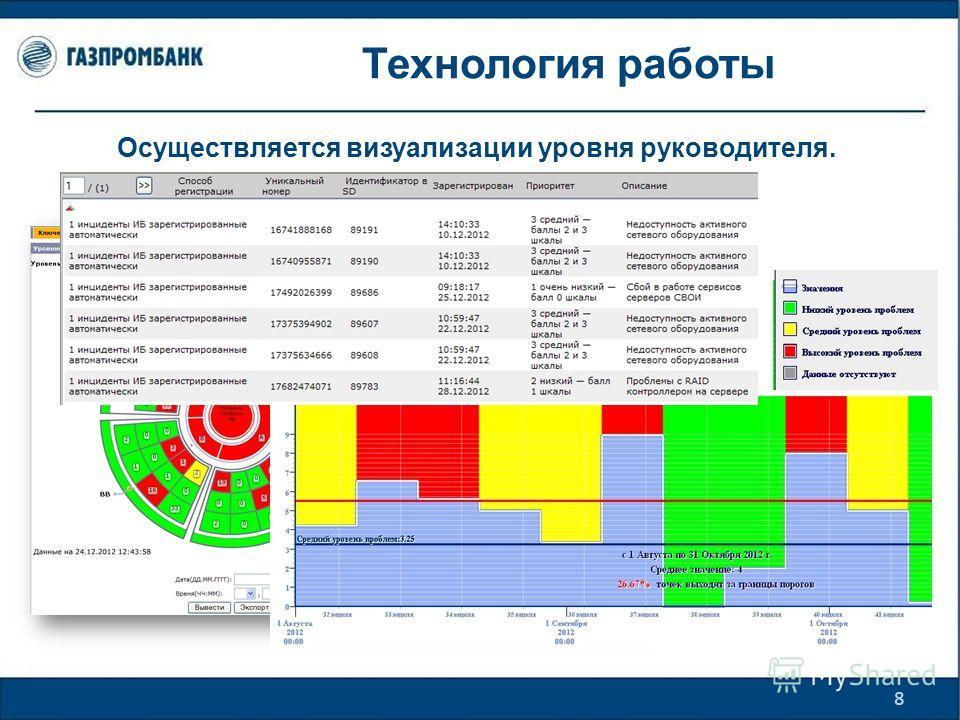 Технология работы 8 Осуществляется визуализации уровня руководителя.