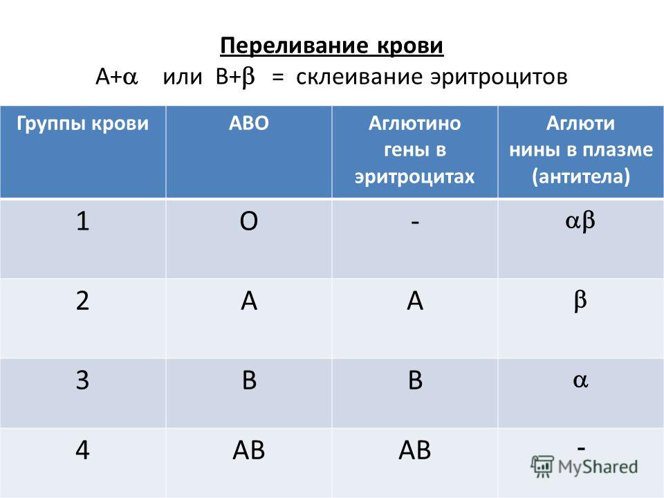 Переливание крови А+ или В+ = склеивание эритроцитов Группы кровиАВОАглютино гены в эритроцитах Аглюти нины в плазме (антитела) 1О- 2АА 3ВВ 4АВ -