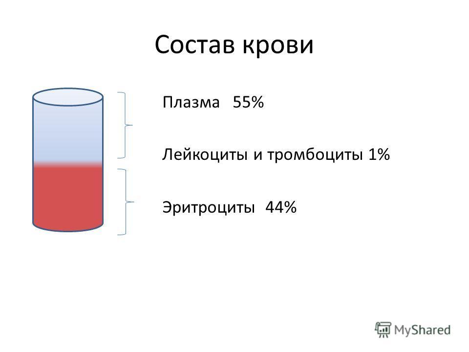 Состав крови Плазма 55% Лейкоциты и тромбоциты 1% Эритроциты 44%