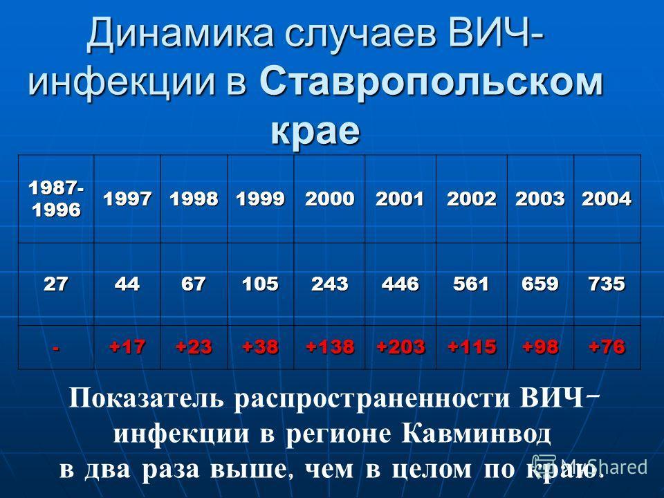 Динамика случаев ВИЧ- инфекции в Ставропольском крае 1987-199619971998199920002001200220032004 274467105243446561659735 -+17+23+38+138+203+115+98+76 Показатель распространенности ВИЧ - инфекции в регионе Кавминвод в два раза выше, чем в целом по краю