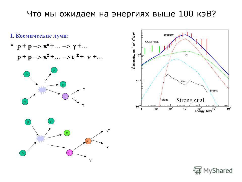 Что мы ожидаем на энергиях выше 100 кэВ? I. Космические лучи: * p + p o +… +… p + p ± +… e ± + +… Strong et al. p p p p π0π0 γ γ p p n p π+π+ μ+μ+ e+e+