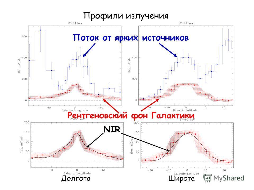 Профили излучения ДолготаШирота Поток от ярких источников Рентгеновский фон Галактики NIR