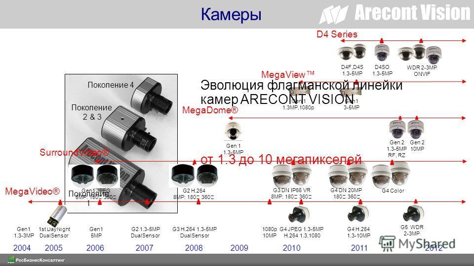 Поколение 1 Поколение 2 & 3 Поколение 4 MegaVideo® SurroundVideo® MegaDome® MegaView Gen1 5MP G3 H.264 1.3-5MP DualSensor G4 JPEG 1.3-5MP H.264 1.3,1080 1080p 10MP Gen 1 1.3MP,1080p Gen1 1.3-3MP 1st DayNight DualSensor Gen1 JPEG 8MP: 180 360 G2 H.264