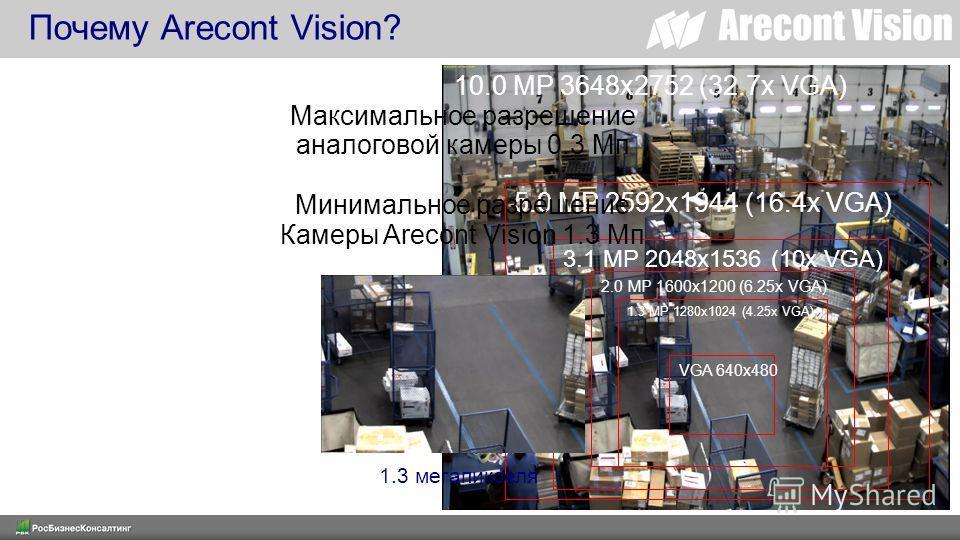 Почему Arecont Vision? 5.0 MP 2592x1944 (16.4x VGA) 3.1 MP 2048x1536 (10x VGA) 2.0 MP 1600x1200 (6.25x VGA) 1.3 MP 1280x1024 (4.25x VGA) VGA 640x480 10.0 MP 3648x2752 (32.7x VGA) 1.3 мегапикселя Максимальное разрешение аналоговой камеры 0.3 Мп Минима