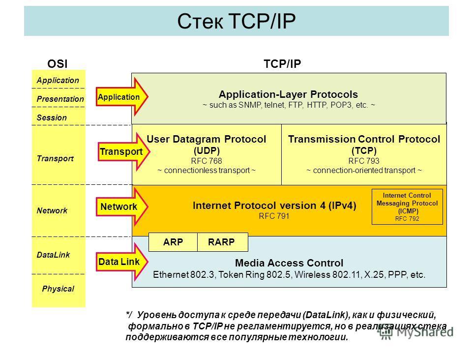 Стек TCP/IP Media Access Control Ethernet 802.3, Token Ring 802.5, Wireless 802.11, X.25, PPP, etc. User Datagram Protocol (UDP) RFC 768 ~ connectionless transport ~ Transmission Control Protocol (TCP) RFC 793 ~ connection-oriented transport ~ Applic