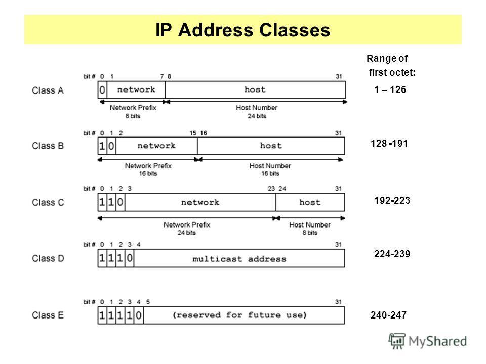 IP Address Classes 1 – 126 Range of first octet: 128 -191 192-223 224-239 240-247