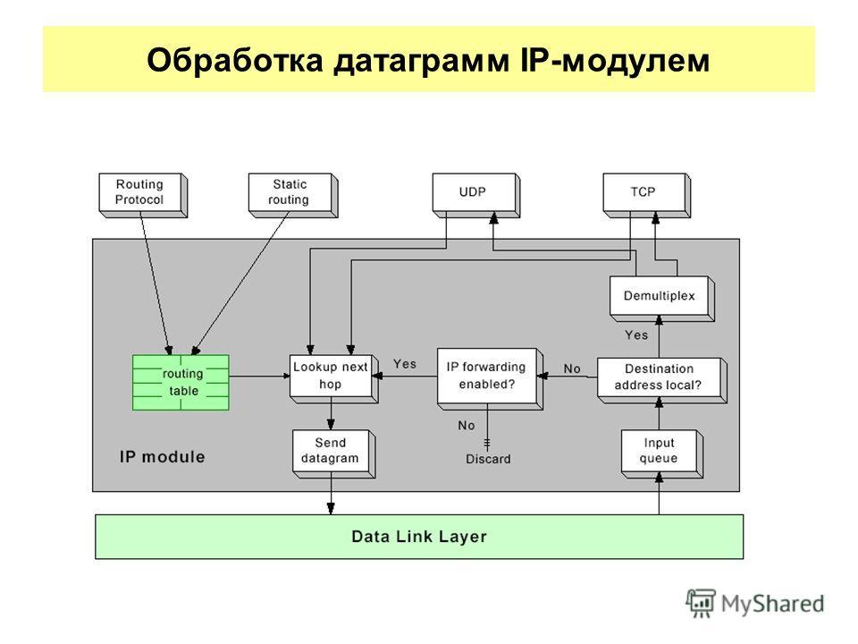 Обработка датаграмм IP-модулем