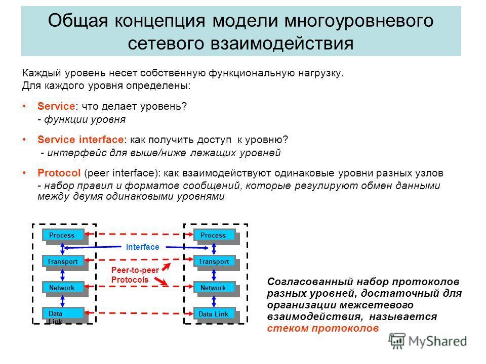 Общая концепция модели многоуровневого сетевого взаимодействия Каждый уровень несет собственную функциональную нагрузку. Для каждого уровня определены: Service: что делает уровень? - функции уровня Service interface: как получить доступ к уровню? - и