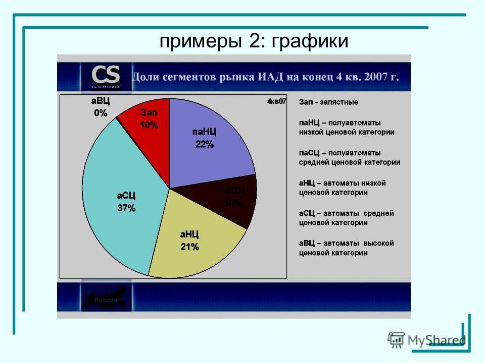 примеры 2: графики