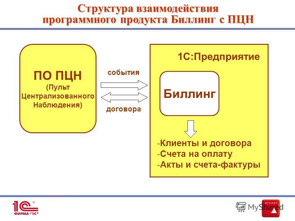 ПО ПЦН (Пульт Централизованного Наблюдения) Биллинг -Клиенты и договора -Счета на оплату -Акты и счета-фактуры Структура взаимодействия программного продукта Биллинг с ПЦН 1С:Предприятие договора события