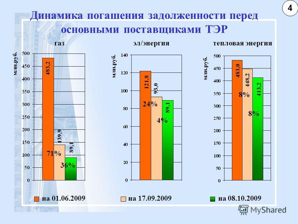 Динамика погашения задолженности перед основными поставщиками ТЭР на 01.06.2009 на 17.09.2009 на 08.10.2009 газэл/энергиятепловая энергия 483,2 млн.руб. 139,9 89,1 121,8 93,0 89,1 483,0 448,2 413,2 4 71% 36% 4% 24% 8%