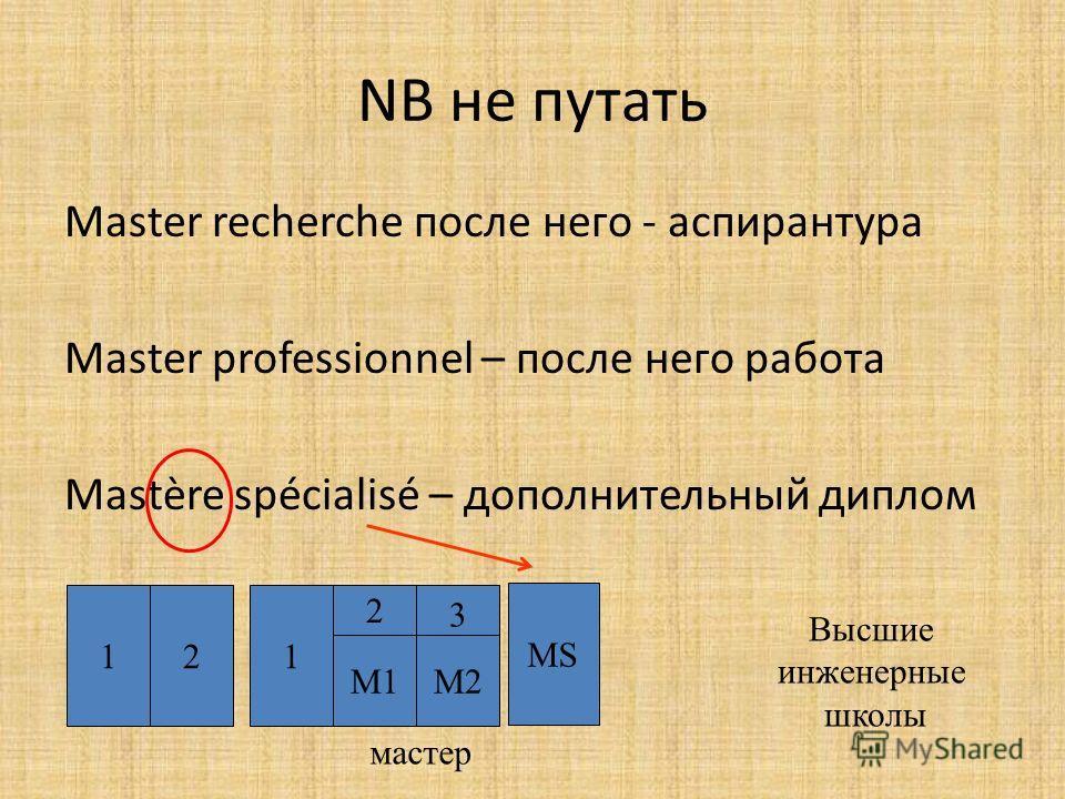 NB не путать Master recherche после него - аспирантура Master professionnel – после него работа Mastère spécialisé – дополнительный диплом 121 2 3 M1M2 мастер Высшие инженерные школы MS