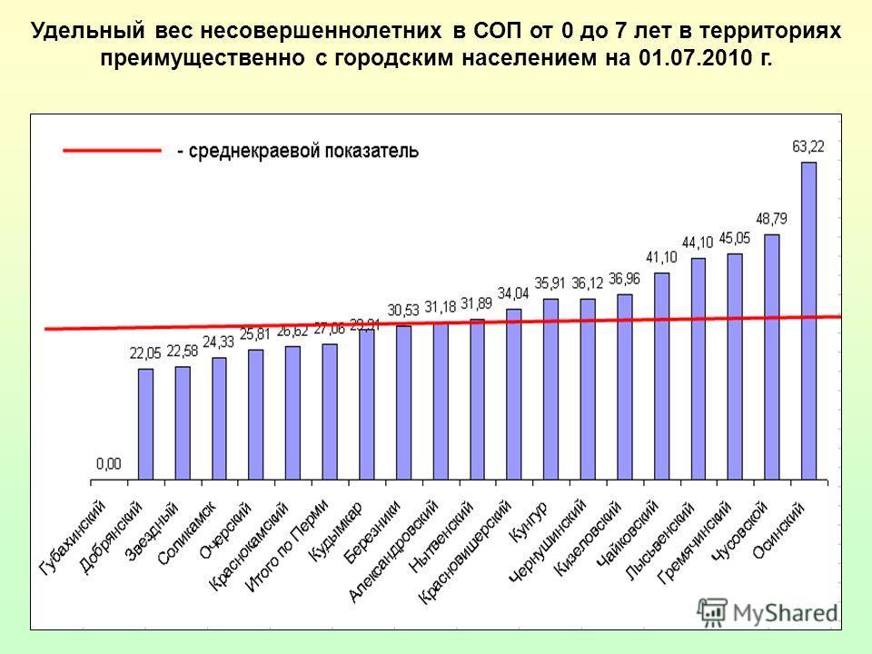 12 Удельный вес несовершеннолетних в СОП от 0 до 7 лет в территориях преимущественно с городским населением на 01.07.2010 г.
