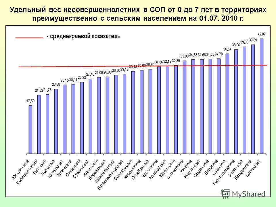 13 Удельный вес несовершеннолетних в СОП от 0 до 7 лет в территориях преимущественно с сельским населением на 01.07. 2010 г.