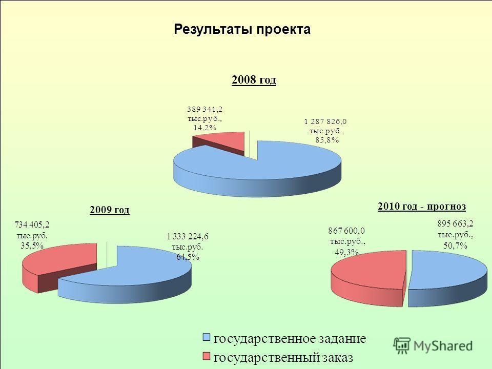 2009 год Результаты проекта 2008 год 2010 год - прогноз