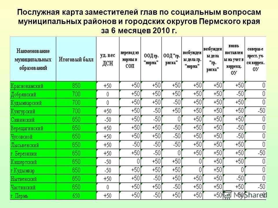 Послужная карта заместителей глав по социальным вопросам муниципальных районов и городских округов Пермского края за 6 месяцев 2010 г.