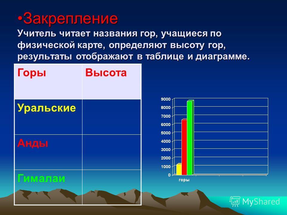 Закрепление Учитель читает названия гор, учащиеся по физической карте, определяют высоту гор, результаты отображают в таблице и диаграмме.Закрепление Учитель читает названия гор, учащиеся по физической карте, определяют высоту гор, результаты отображ