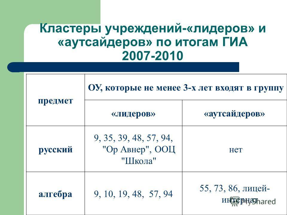 Кластеры учреждений-«лидеров» и «аутсайдеров» по итогам ГИА 2007-2010 предмет ОУ, которые не менее 3-х лет входят в группу «лидеров»«аутсайдеров» русский 9, 35, 39, 48, 57, 94,