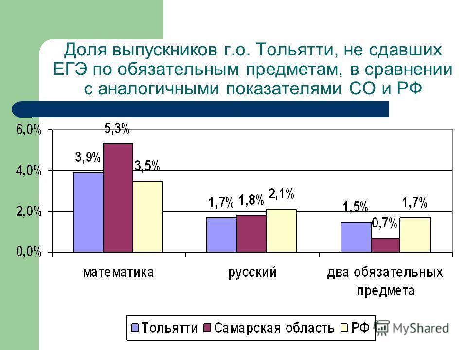 Доля выпускников г.о. Тольятти, не сдавших ЕГЭ по обязательным предметам, в сравнении с аналогичными показателями СО и РФ