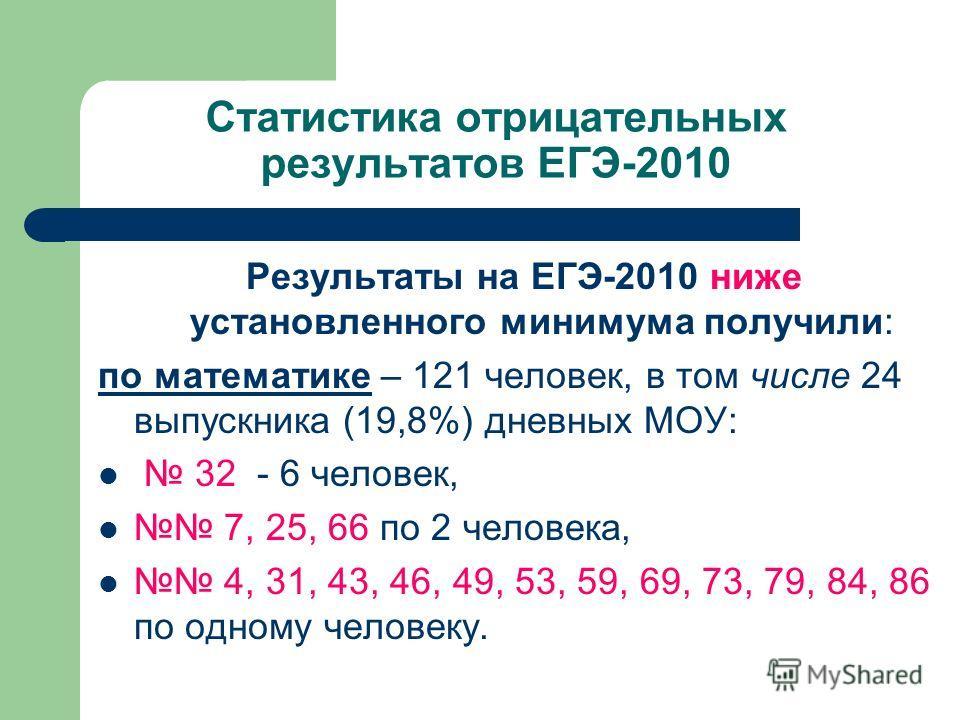 Статистика отрицательных результатов ЕГЭ-2010 Результаты на ЕГЭ-2010 ниже установленного минимума получили: по математике – 121 человек, в том числе 24 выпускника (19,8%) дневных МОУ: 32 - 6 человек, 7, 25, 66 по 2 человека, 4, 31, 43, 46, 49, 53, 59