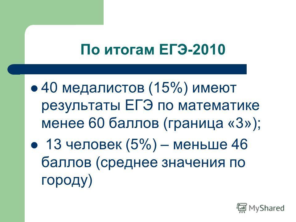 По итогам ЕГЭ-2010 40 медалистов (15%) имеют результаты ЕГЭ по математике менее 60 баллов (граница «3»); 13 человек (5%) – меньше 46 баллов (среднее значения по городу)