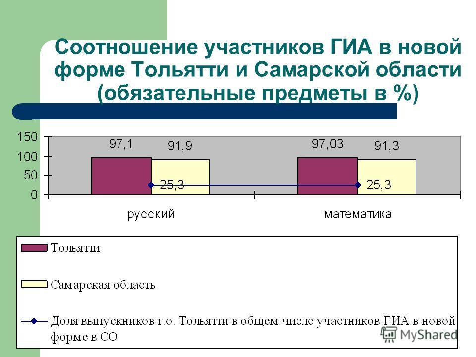 Соотношение участников ГИА в новой форме Тольятти и Самарской области (обязательные предметы в %)
