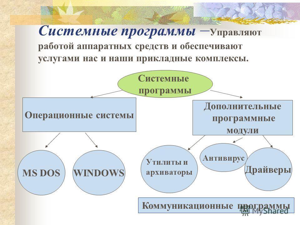 Системные программы – Управляют работой аппаратных средств и обеспечивают услугами нас и наши прикладные комплексы. Системные программы Операционные системы Дополнительные программные модули MS DOSWINDOWS Антивирус Драйверы Утилиты и архиваторы Комму