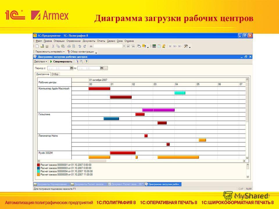Диаграмма загрузки рабочих центров Слайд 10 из 17
