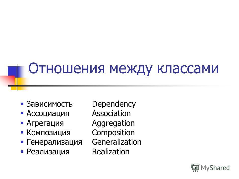 Отношения между классами ЗависимостьDependency АссоциацияAssociation АгрегацияAggregation КомпозицияComposition ГенерализацияGeneralization РеализацияRealization