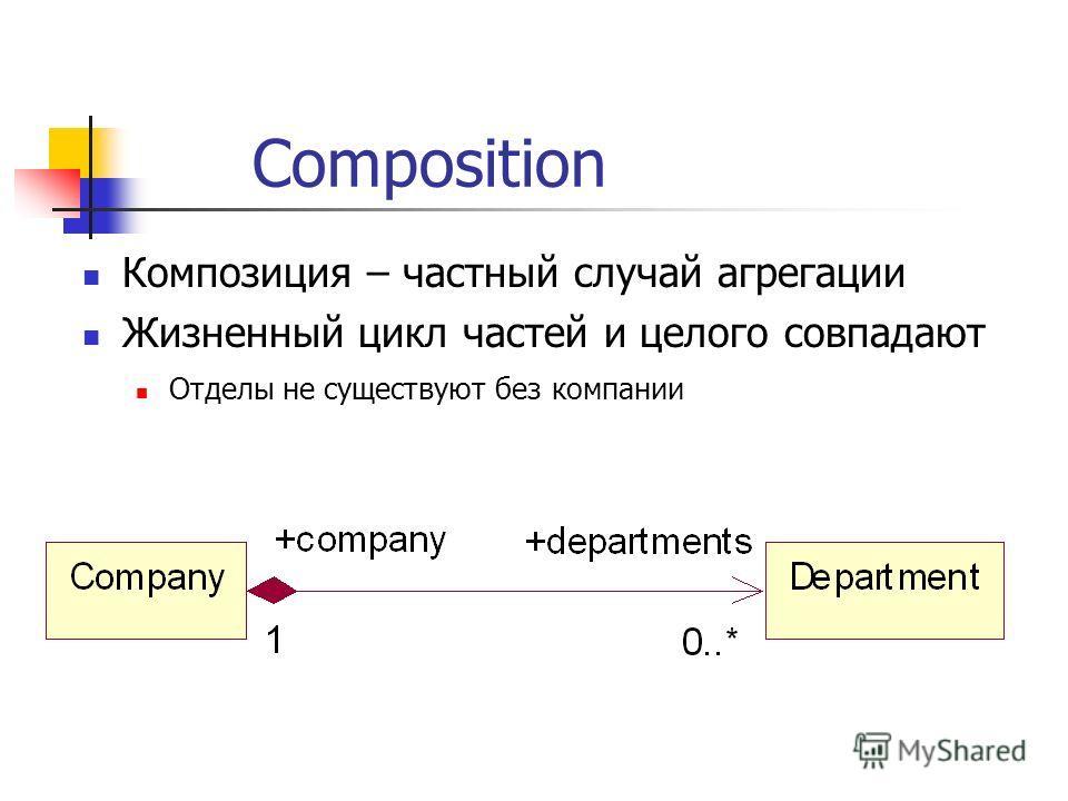 Composition Композиция – частный случай агрегации Жизненный цикл частей и целого совпадают Отделы не существуют без компании