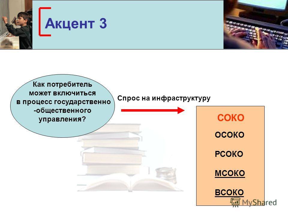 Акцент 3 Как потребитель может включиться в процесс государственно -общественного управления? Спрос на инфраструктуру СОКО ОСОКО РСОКО МСОКО ВСОКО