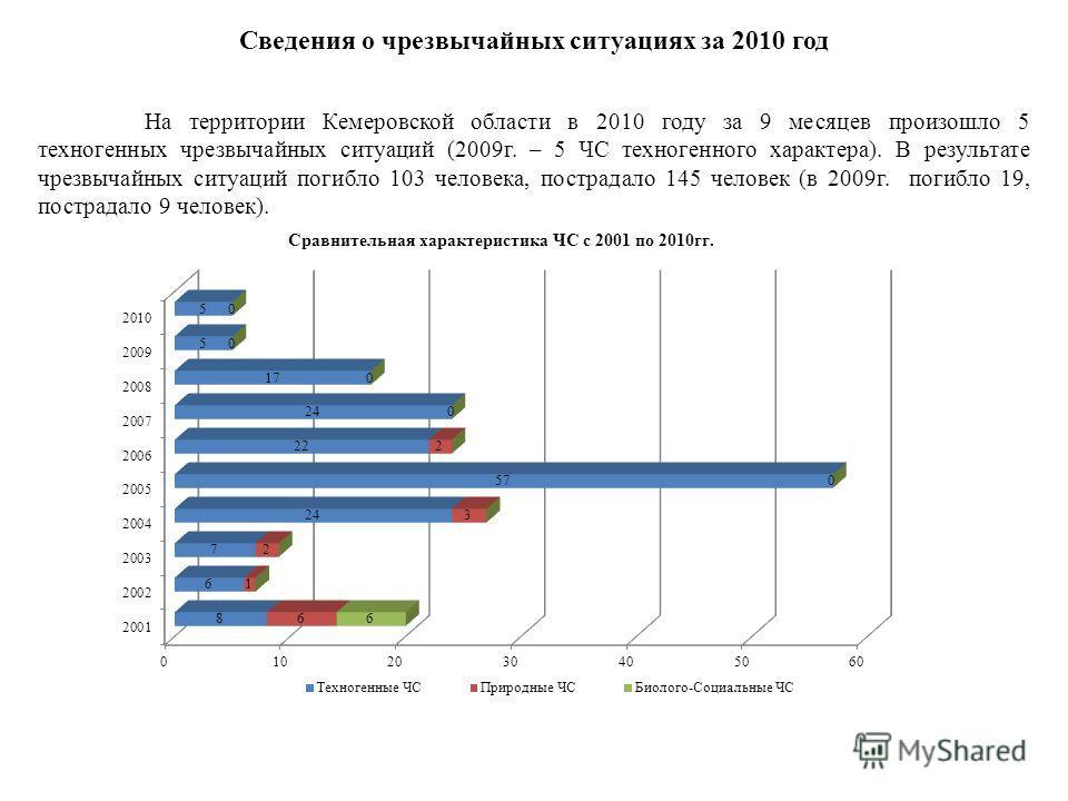 Сведения о чрезвычайных ситуациях за 2010 год На территории Кемеровской области в 2010 году за 9 месяцев произошло 5 техногенных чрезвычайных ситуаций (2009г. – 5 ЧС техногенного характера). В результате чрезвычайных ситуаций погибло 103 человека, по