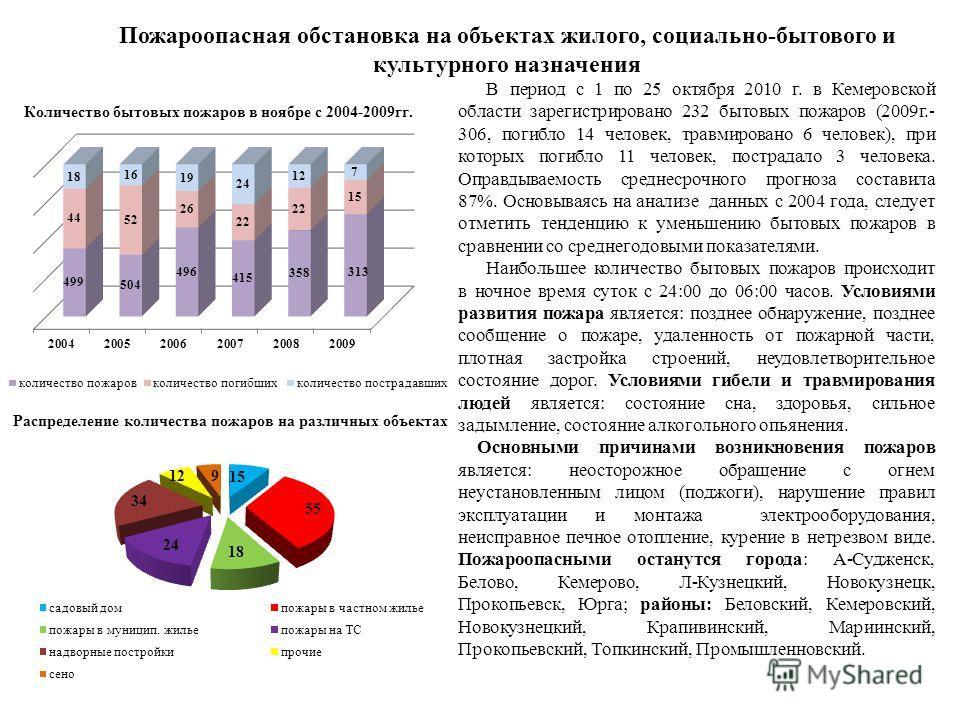 Пожароопасная обстановка на объектах жилого, социально-бытового и культурного назначения В период с 1 по 25 октября 2010 г. в Кемеровской области зарегистрировано 232 бытовых пожаров (2009г.- 306, погибло 14 человек, травмировано 6 человек), при кото